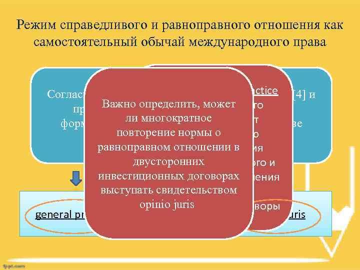 Режим справедливого и равноправного отношения как самостоятельный обычай международного права В качестве general practice