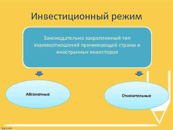 Инвестиционный режим Законодательно закрепленный тип взаимоотношений принимающей страны и иностранных инвесторов Абсолютные Относительные