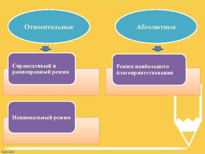 Относительные Справедливый и равноправный режим Национальный режим Абсолютные Режим наибольшего благоприятствования