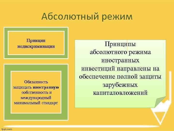Абсолютный режим Принцип недискриминации Обязанность защищать иностранную собственность и международный минимальный стандарт Принципы абсолютного