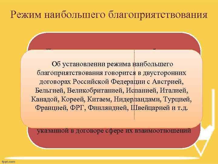 Режим наибольшего благоприятствования Под предоставлением режима наибольшего благоприятствования понимается включение в Об установлении режима