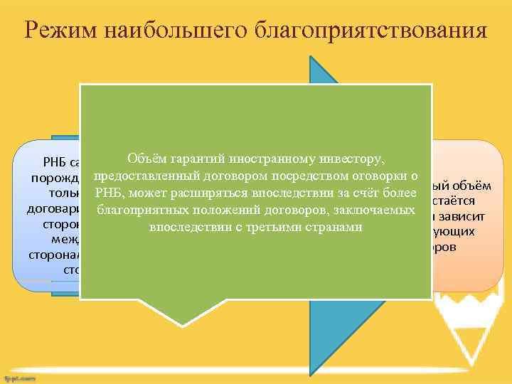 Режим наибольшего благоприятствования Объём гарантий иностранному инвестору, РНБ сам по себе предоставленный договором посредством