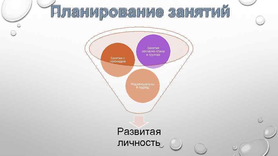 Планирование занятий Занятия с логопедом Занятия согласно плана в группах Индивидуальны й подход Развитая