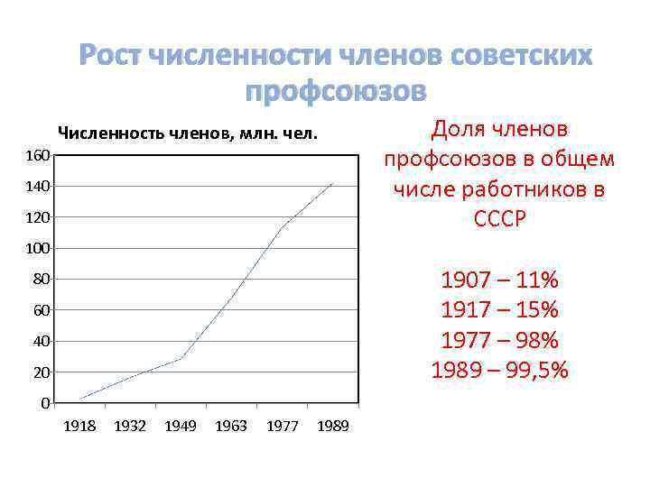 Рост численности членов советских профсоюзов Численность членов, млн. чел. 160 140 120 Доля членов