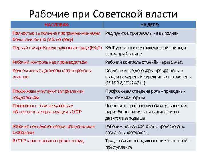 Рабочие при Советской власти НА СЛОВАХ: НА ДЕЛЕ: Полностью выполнена программа-минимум Ряд пунктов программы