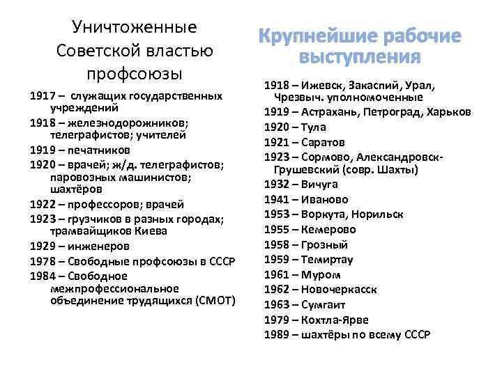 Уничтоженные Советской властью профсоюзы 1917 – служащих государственных учреждений 1918 – железнодорожников; телеграфистов; учителей