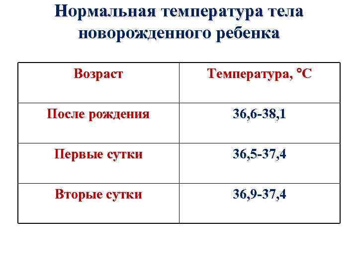Нормальная температура тела новорожденного ребенка Возраст Температура, С После рождения 36, 6 -38, 1