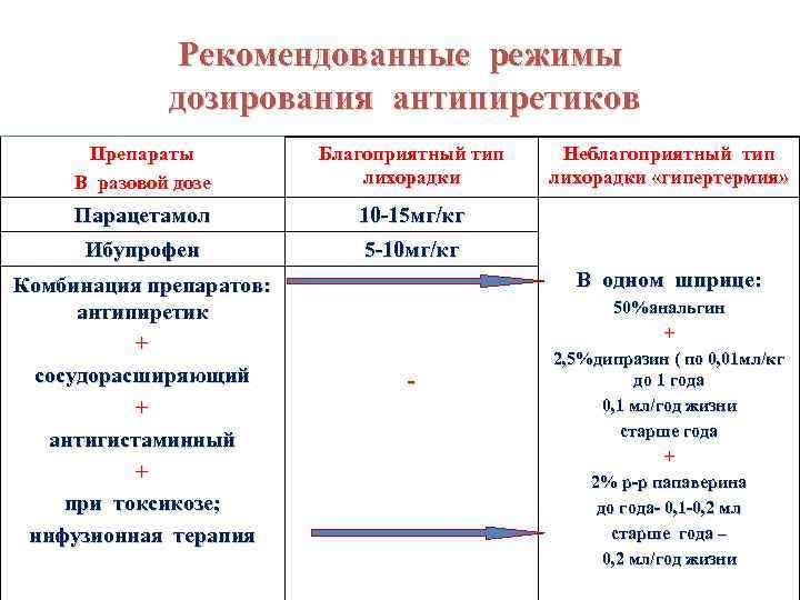 Рекомендованные режимы дозирования антипиретиков Препараты В разовой дозе Благоприятный тип лихорадки Парацетамол 10 -15