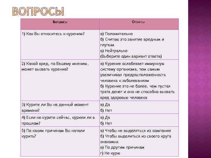 Вопросы Ответы 1) Как Вы относитесь к курению? а) Положительно б) Считаю это занятие