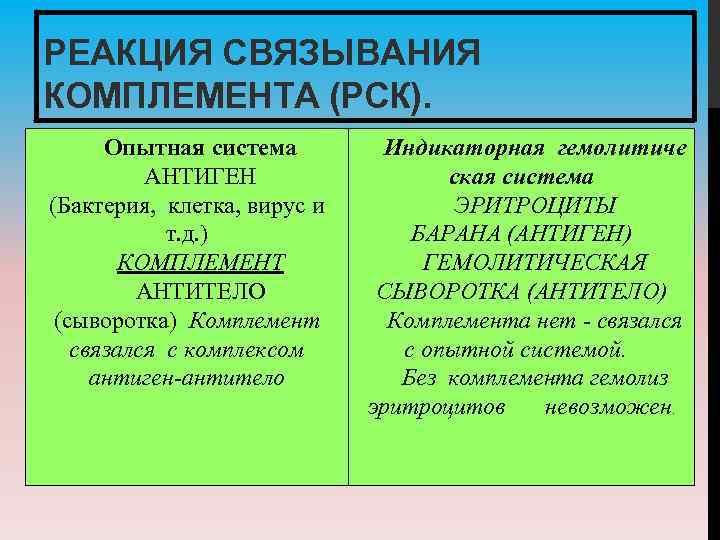 РЕАКЦИЯ СВЯЗЫВАНИЯ КОМПЛЕМЕНТА (РСК). Опытная система АНТИГЕН (Бактерия, клетка, вирус и т. д. )