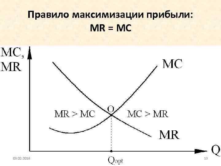 Правило максимизации прибыли: MR = МС 03. 02. 2018 13