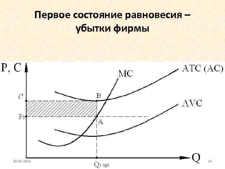 Первое состояние равновесия – убытки фирмы 03. 02. 2018 14