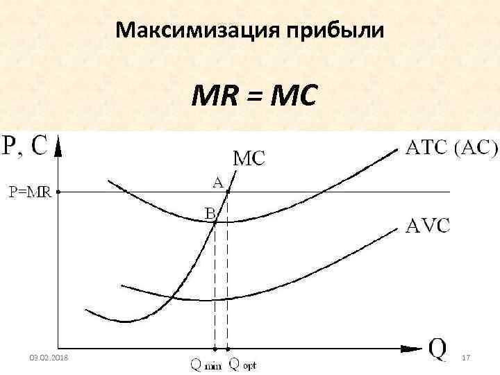 Максимизация прибыли MR = МС 03. 02. 2018 17