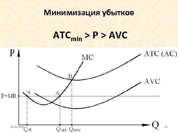 Минимизация убытков ATCmin > P > AVC 03. 02. 2018 18