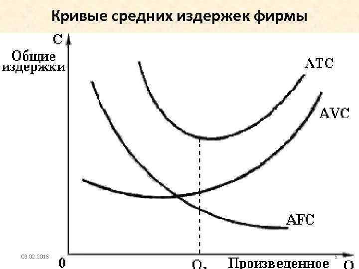 Кривые средних издержек фирмы 03. 02. 2018 5