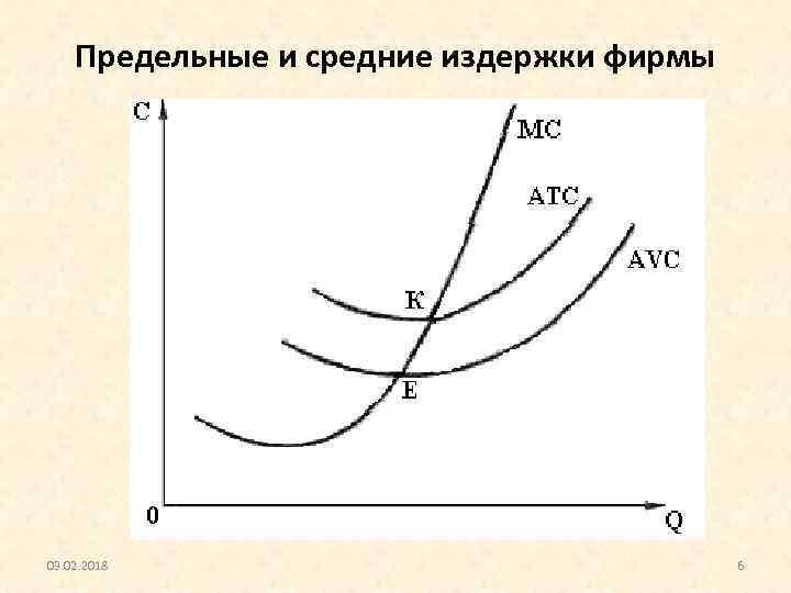 Предельные и средние издержки фирмы 03. 02. 2018 6