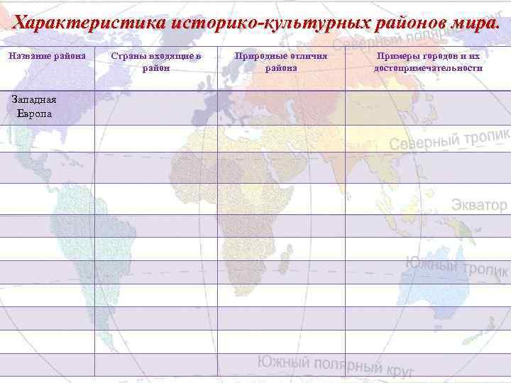 Характеристика историко-культурных районов мира. Название района Западная Европа Страны входящие в район Природные отличия