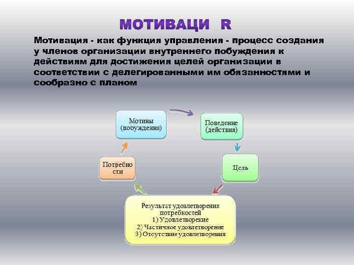 Мотивация - как функция управления - процесс создания у членов организации внутреннего побуждения к