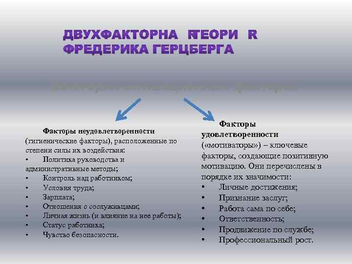 Категории мотивационных факторов Факторы неудовлетворенности (гигиенические факторы), расположенные по степени силы их воздействия: •