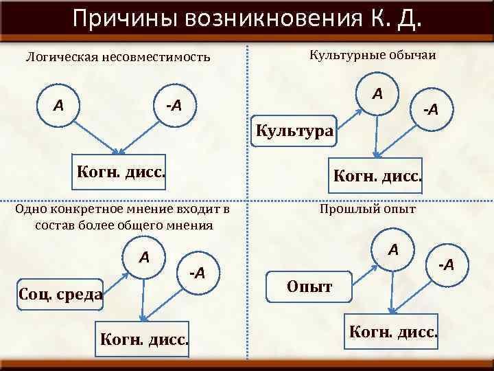 Причины возникновения К. Д. Логическая несовместимость А Культурные обычаи А -А -А Культура Когн.