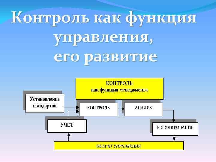 Контроль как функция управления, его развитие