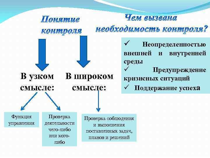 ü В узком смысле: Функция управления В широком смысле: Проверка деятельности чего-либо или коголибо