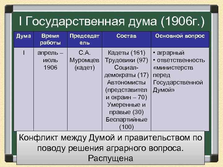 начало работы первой государственной думы дата