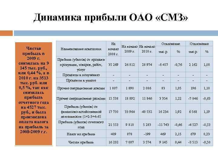 Динамика прибыли ОАО «СМЗ» Чистая прибыль в 2009 г. снизилась на 9 145 тыс.