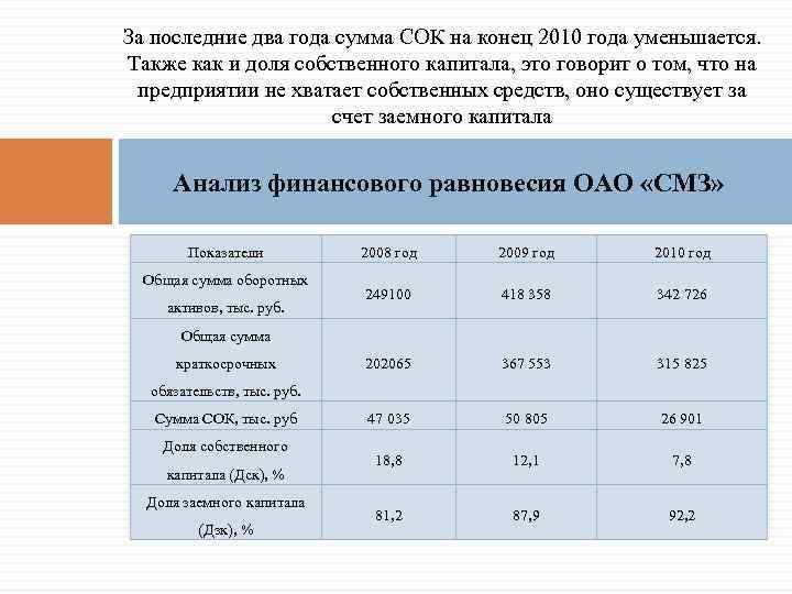 За последние два года сумма СОК на конец 2010 года уменьшается. Также как и