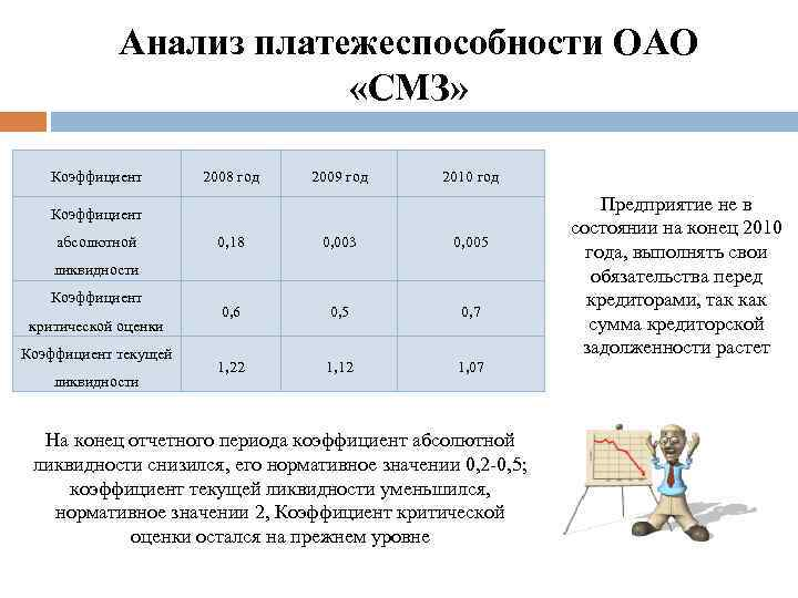 Анализ платежеспособности ОАО «СМЗ» Коэффициент 2008 год 2009 год 2010 год Коэффициент абсолютной 0,