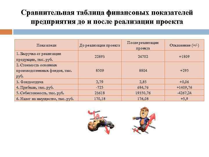 Сравнительная таблица финансовых показателей предприятия до и после реализации проекта Показатели 1. Выручка от