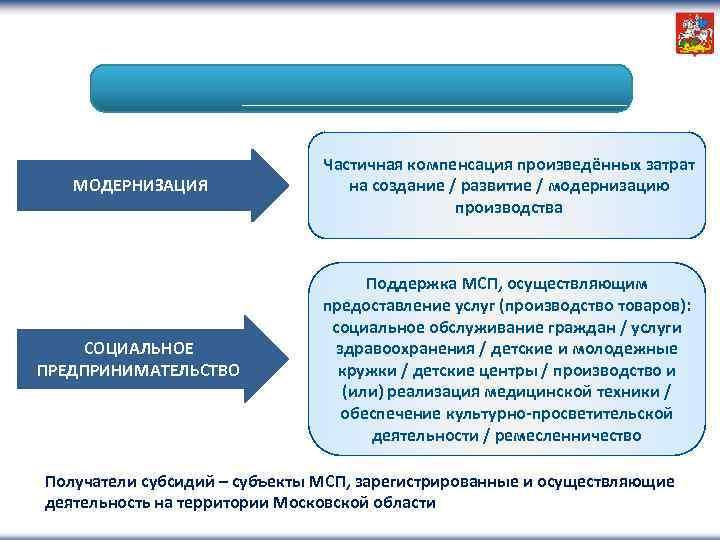 МОДЕРНИЗАЦИЯ Частичная компенсация произведённых затрат на создание / развитие / модернизацию производства СОЦИАЛЬНОЕ ПРЕДПРИНИМАТЕЛЬСТВО