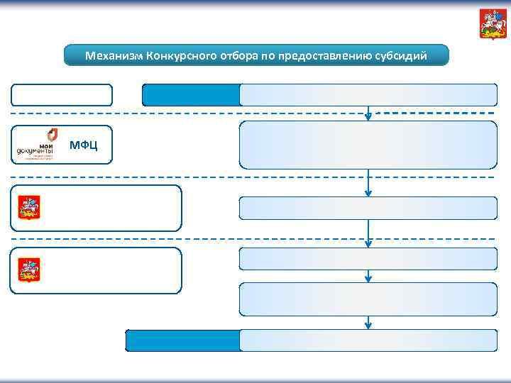 Механизм Конкурсного отбора по предоставлению субсидий МФЦ
