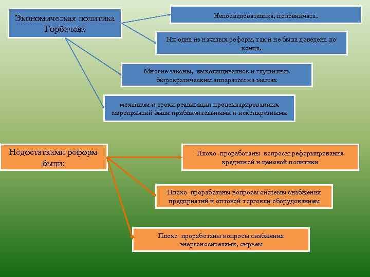 Экономическая политика      Непоследовательна, половинчата.   Горбачева