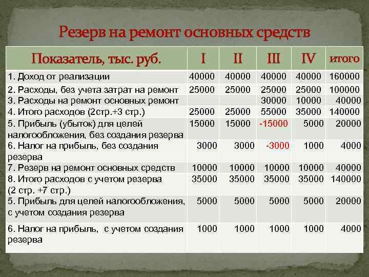 Резерв на ремонт основных средств Показатель, тыс. руб. I II 1. Доход от реализации