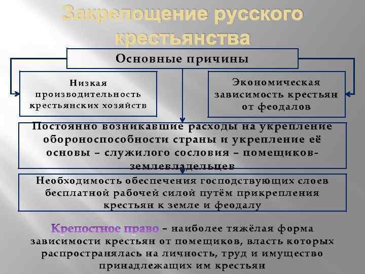 Закрепощение русского крестьянства Основные причины Низкая производительность крестьянских хозяйств Экономическая зависимость крестьян от феодалов