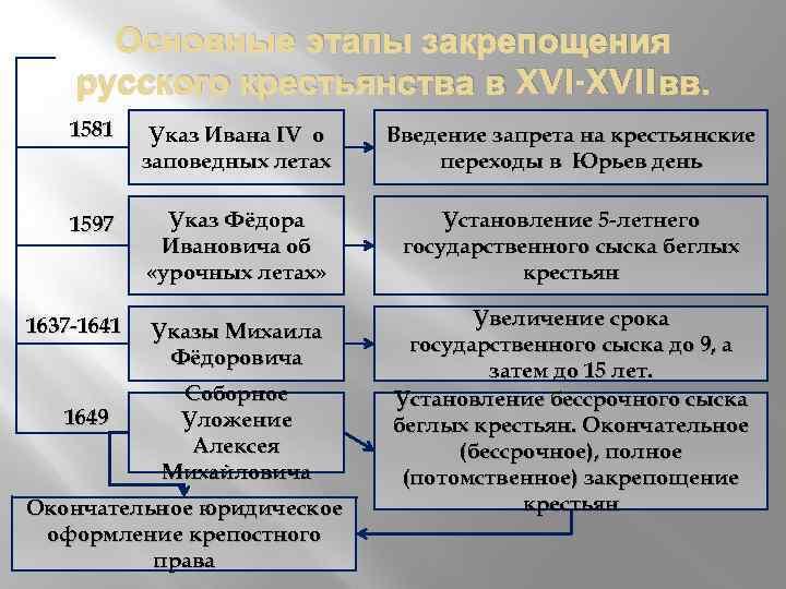 Основные этапы закрепощения русского крестьянства в XVI-XVII вв. 1581 Указ Ивана IV о заповедных