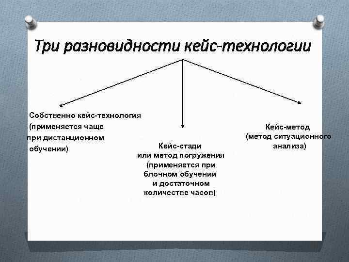 Три разновидности кейс-технологии Собственно кейс-технология (применяется чаще при дистанционном Кейс-стади обучении) или метод погружения