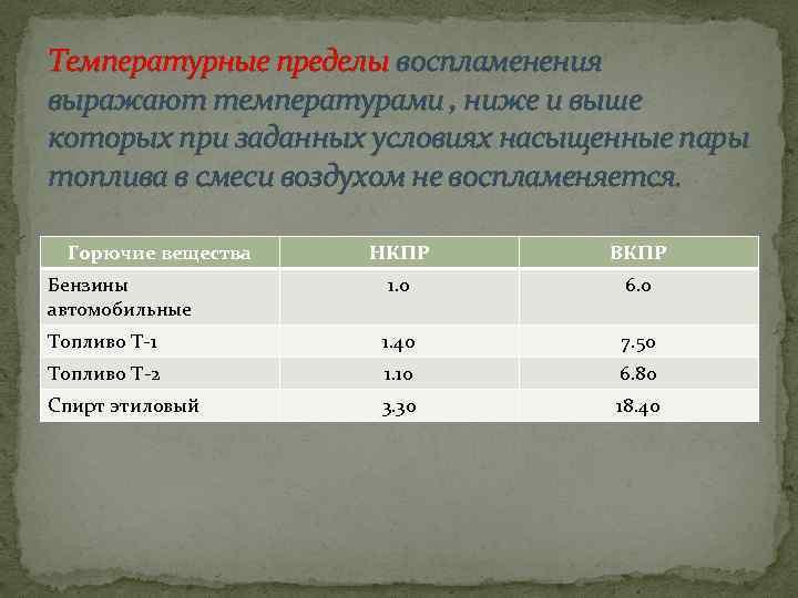 Температурные пределы воспламенения выражают температурами , ниже и выше которых при заданных условиях насыщенные