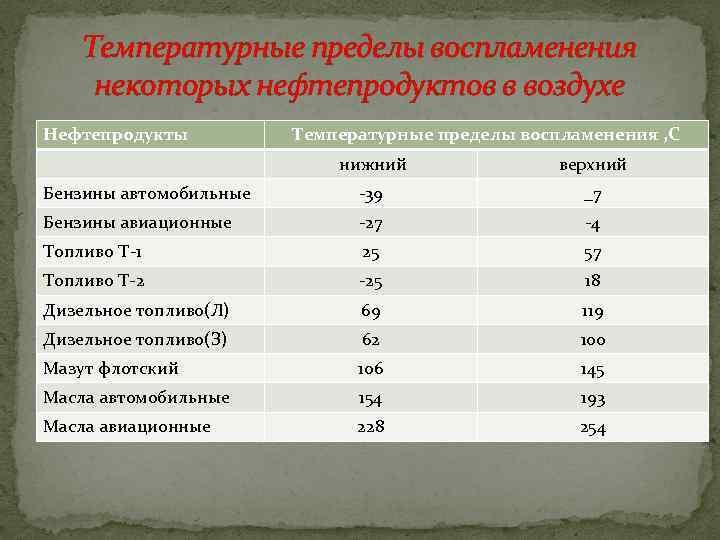Температурные пределы воспламенения некоторых нефтепродуктов в воздухе Нефтепродукты Температурные пределы воспламенения , С нижний