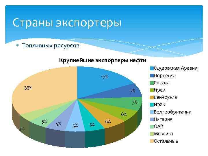 Страны экспортеры Топливных ресурсов Крупнейшие экспортеры нефти 17% 33% 7% 7% 6% 5% 4%