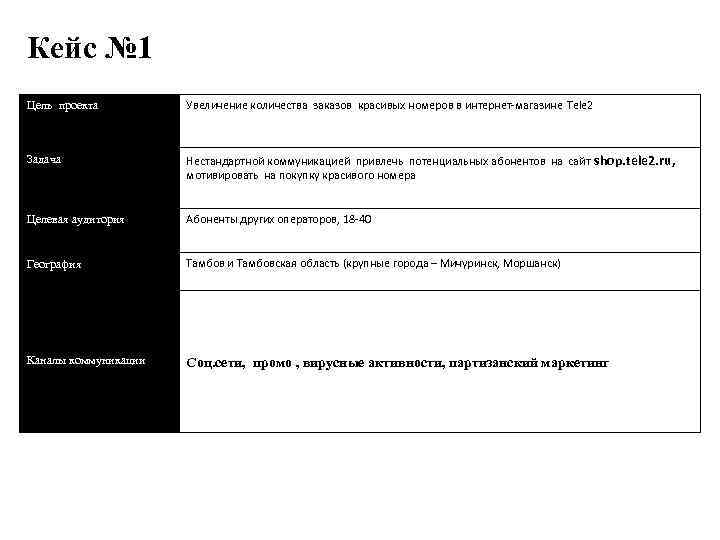 Кейс № 1 Цель проекта Увеличение количества заказов красивых номеров в интернет-магазине Tele 2