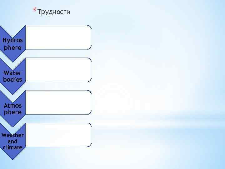 *Трудности Hydros phere Water bodies Atmos phere Weather and climate