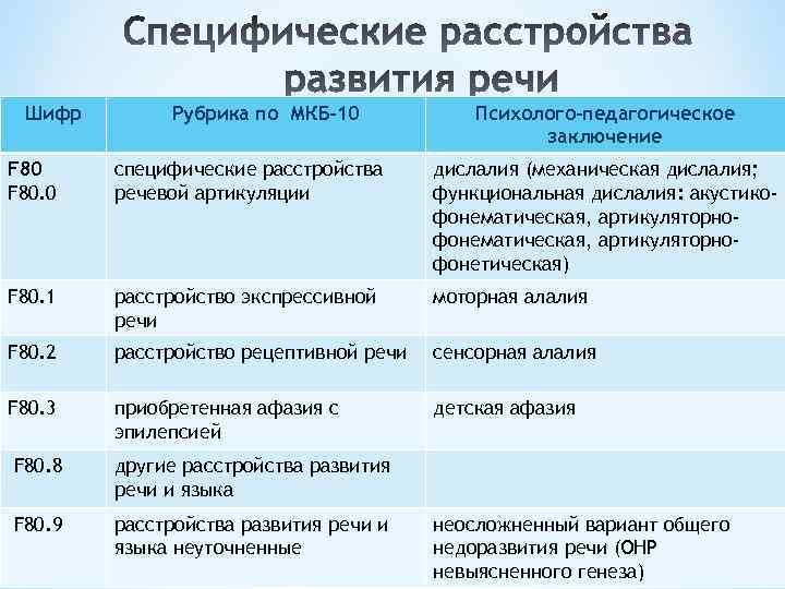 Шифр Рубрика по МКБ-10 Психолого-педагогическое заключение F 80. 0 специфические расстройства речевой артикуляции дислалия