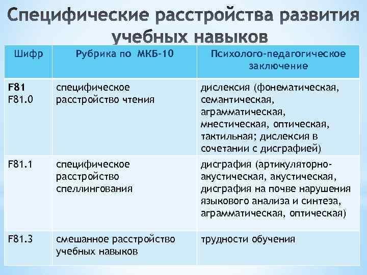 Шифр Рубрика по МКБ-10 Психолого-педагогическое заключение F 81. 0 специфическое расстройство чтения дислексия (фонематическая,