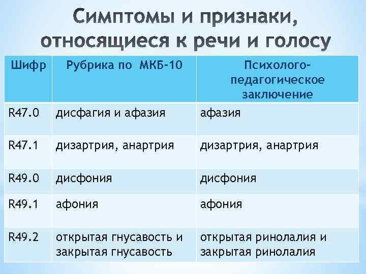 Шифр Рубрика по МКБ-10 R 47. 0 дисфагия и афазия Психологопедагогическое заключение афазия R