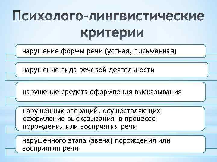 нарушение формы речи (устная, письменная) нарушение вида речевой деятельности нарушение средств оформления высказывания нарушенных