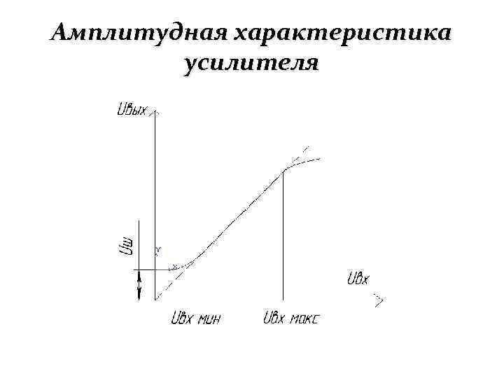 Ответы Mail.ru: Как изменится амплитудная характеристика усилителя ...   540x720