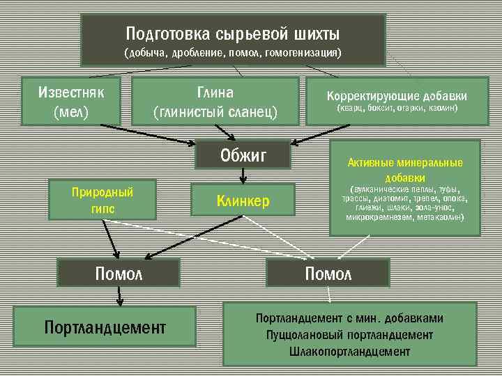 Подготовка сырьевой шихты (добыча, дробление, помол, гомогенизация) Известняк (мел) Глина (глинистый сланец) Обжиг Природный