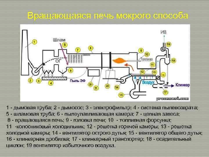 Вращающаяся печь мокрого способа 1 - дымовая труба; 2 - дымосос; 3 - электрофильтр;